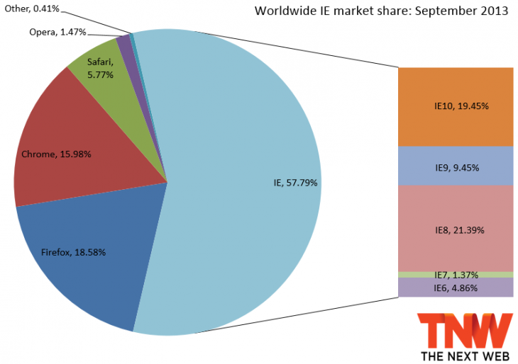 ie september 2013 730x514 IE6 finally falls below 5% market share, but IE up overall as Firefox and Chrome dip