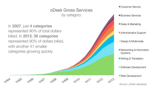 odesk2 categories 520x291 Freelancing is the new normal: oDesk and the future of the workforce marketplace