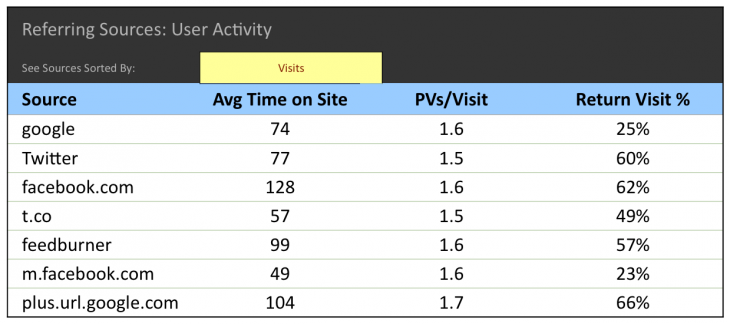 return visit percentage 730x324 5 social media metrics that your business should be tracking