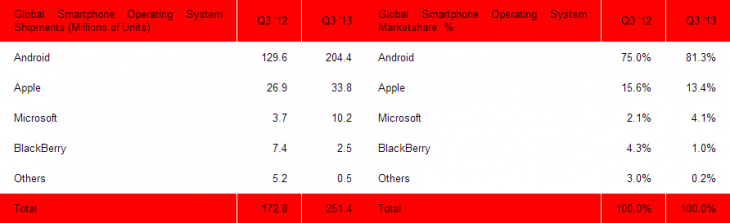 sa smartphones q3 2013 730x223 Strategy Analytics: Android smartphone shipments up to 81.3% in Q3 2013, iOS down to 13.4%, Windows Phone at 4.1%