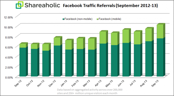 shareaholic-facebook-referral-chart-Oct-2013