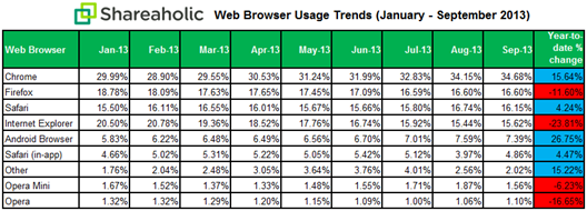 shareholic chart Across desktop and mobile, Chrome is used more than Firefox, IE, and Opera combined