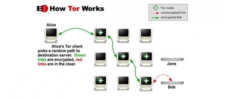 tor-workflow