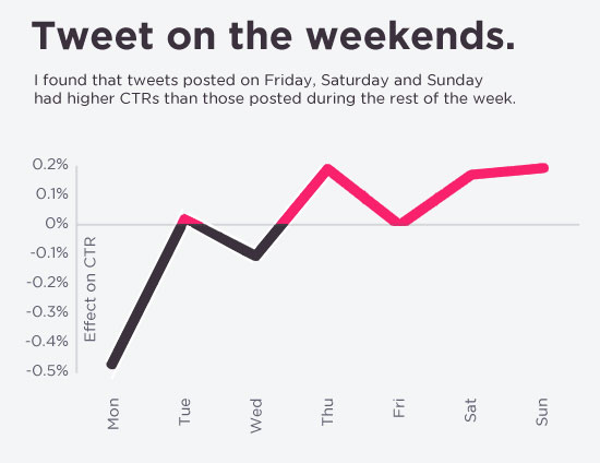 tweet on weekends The 7 biggest counterintuitive social media mistakes you may be making