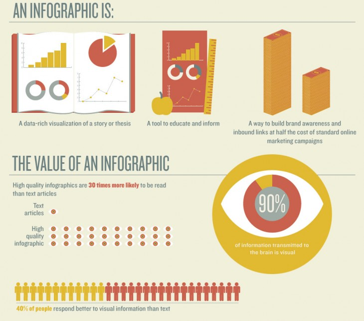 10 Ways To Use Infographics