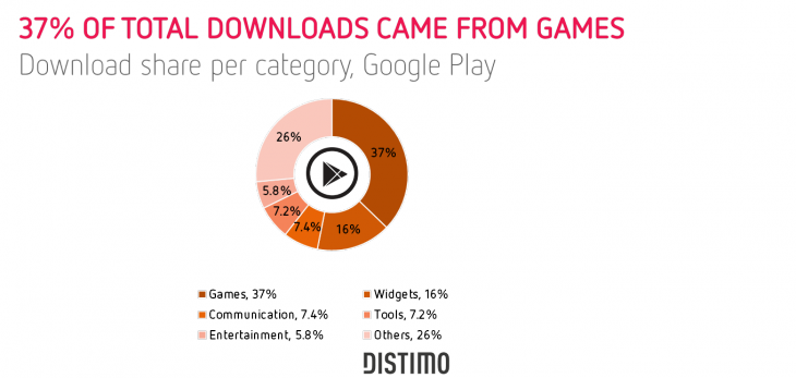 37 of the downloads came from games Google Play 730x347 Distimo: Video games were the most downloaded apps on iPad and Android in September