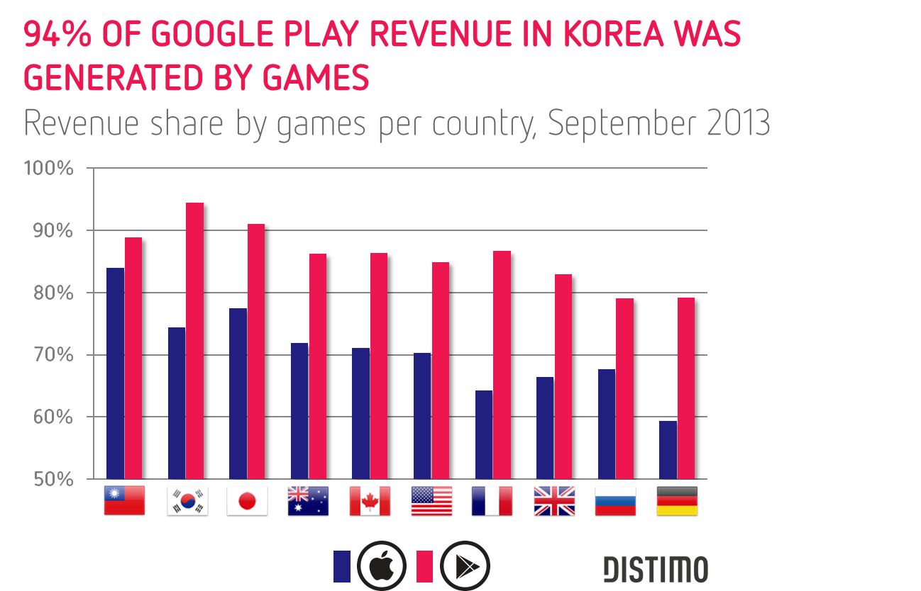 94 of all revenue in Korea was generated by games on Google Play Distimo: Video games were the most downloaded apps on iPad and Android in September