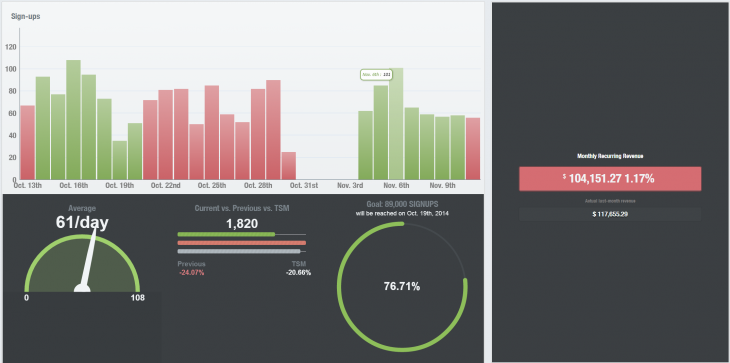 ChurnBee 730x363 Running a SaaS startup? ChurnBee is a simple dashboard to track your growth