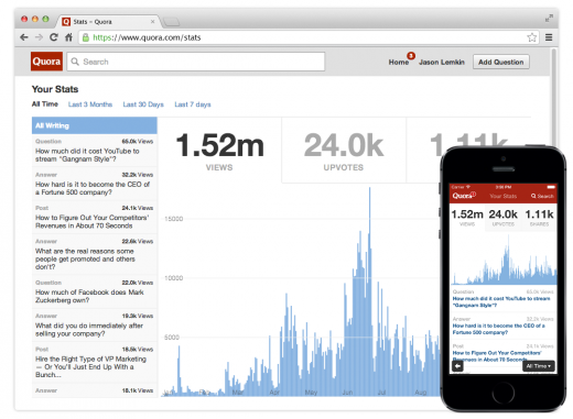 DesktopPhone 520x381 Quora revamps its analytics service to measure content distribution, views, upvotes, and shares