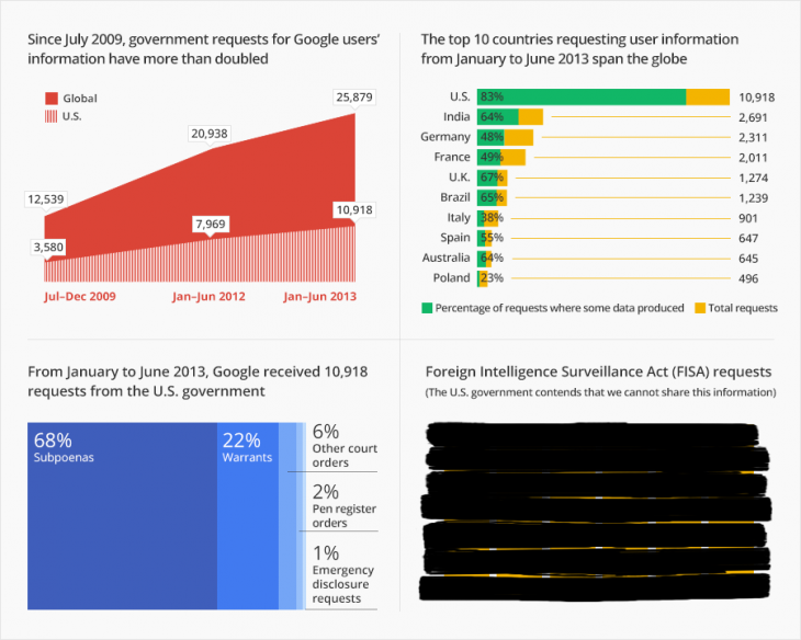 Google transparency 8 730x584 Google Transparency Report shows government requests for user data have doubled in three years