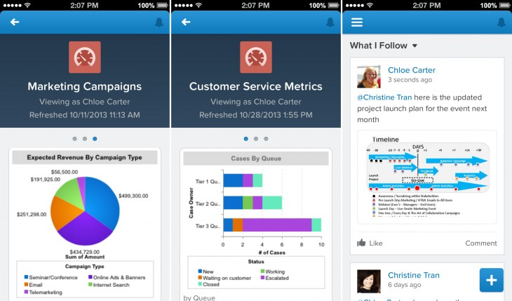 S1 marketingDashboard IPHONE 730x429 Salesforce unveils Salesforce1, a new CRM platform to help companies shift focus to customers