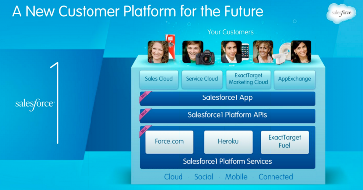 Screen Shot 2013 11 15 at 1.57.24 PM 730x382 Salesforce unveils Salesforce1, a new CRM platform to help companies shift focus to customers