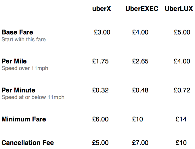 Uber fares Uber brings its Exec car service to London