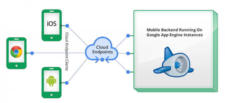 base64de7b543b1c6c53fe 730x336 Google announces general availability of Cloud Endpoints, large media file support in Mobile Backend Starter