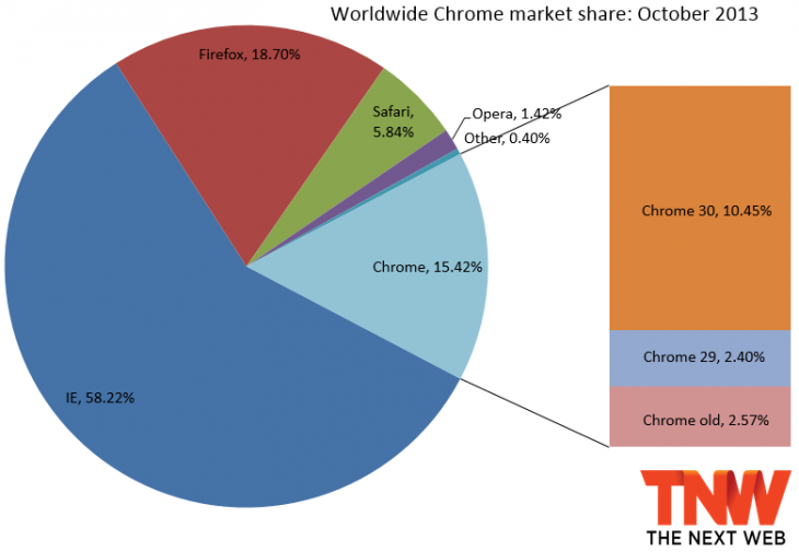 chrome october 2013 730x505 IE11 takes off at 1.49% market share, Firefox gains a bit, but Chrome hits 27 month low
