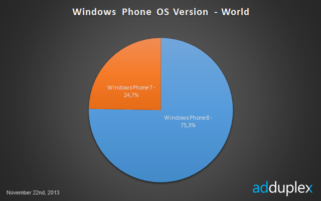 clip image0043 Nokia now controls 90% of the Windows Phone 8 market, with the low end Lumia 520 grabbing over 35% share