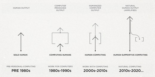 futureUIUX infographic 520x260 Will the future of UI design turn us all into cyborgs?