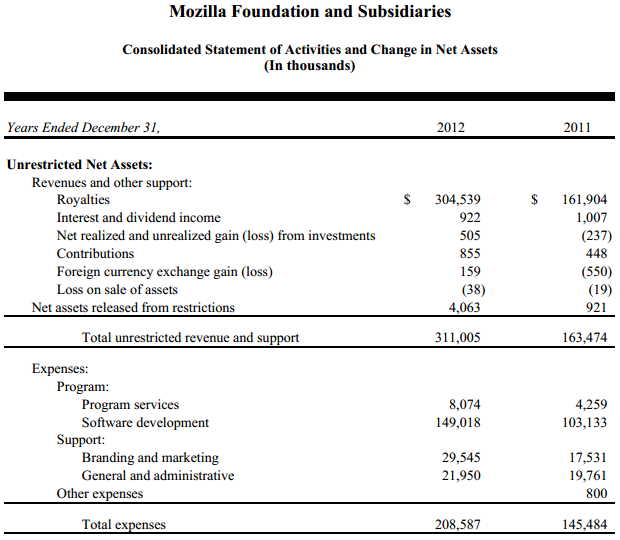 mozilla 2012 Mozillas reliance on Google is increasing: 90% of 2012 revenue came from that one source