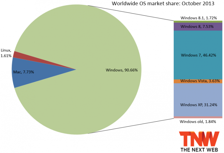 os share october 2013 730x497 Windows 8 drops to 7.53% market share, falling for the first time as Windows 8.1 takes 1.72% share