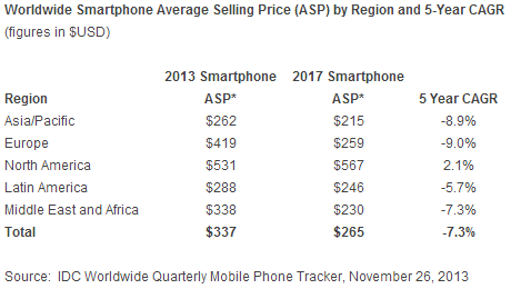smartphone average selling price IDC: Smartphone shipments to surpass 1 billion units in 2013, up 39.3% as average prices decline 12.8%