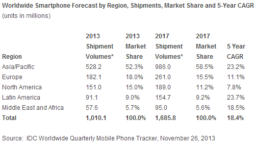 smartphone shipments estimate IDC: Smartphone shipments to surpass 1 billion units in 2013, up 39.3% as average prices decline 12.8%