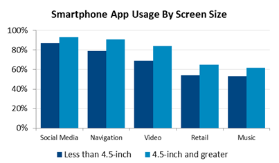 uwzecfvm6836892011362783453 NPD: Smartphone Wi Fi and data consumption is 44% higher on 4.5 screens and larger compared to smaller screens