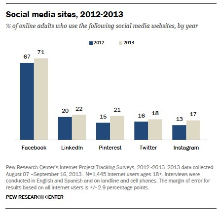 BF74B1154F1F4BACB6F786C8A3D7AE72 73% of US online adults use social networks; 71% use Facebook, more than LinkedIn, Pinterest, and Twitter combined