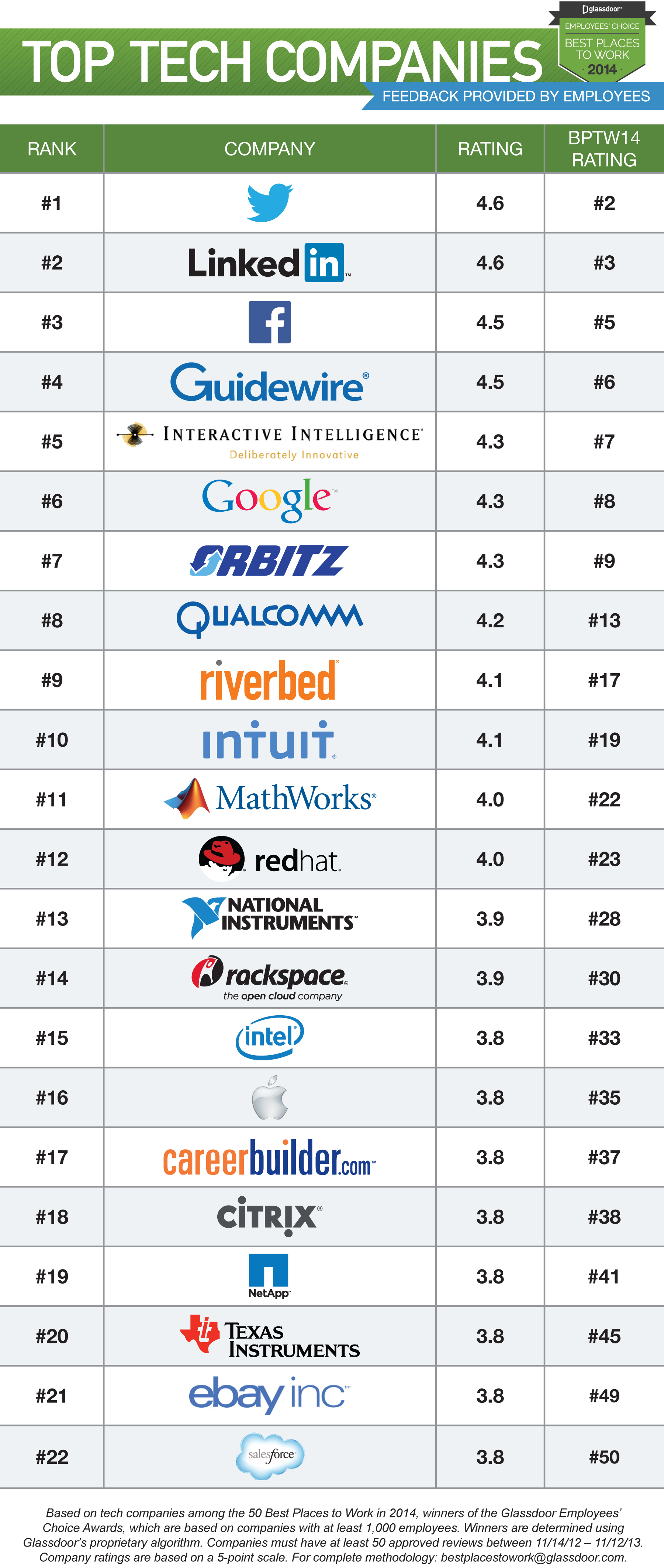 Glassdoor Top Tech Companies BPTW14
