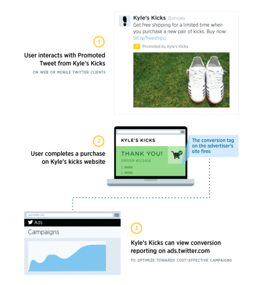 OCT flow 1 520x565 Twitter opens its conversion tracking tool to all advertisers using Promoted Tweets