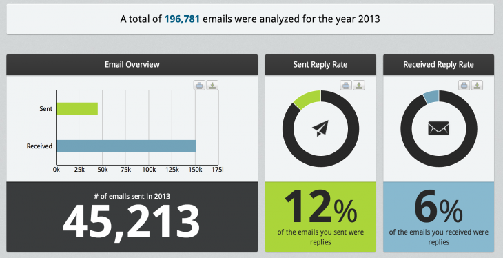 Screen Shot 2013 12 23 at 1.21.37 PM 730x374 Peruse your 2013 Gmail habits with ToutApp's Year in Review report