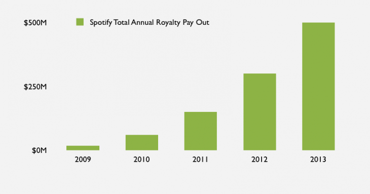 Spotify-Payout