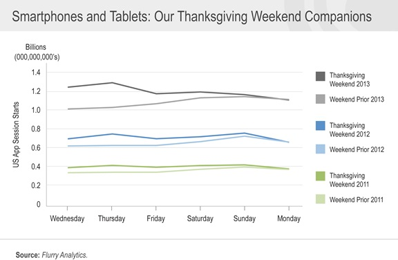 Thanksgiving 1 Flurry: Thanksgiving app usage up 25% in the US, weekend usage tripled since 2011, but not just due to shopping