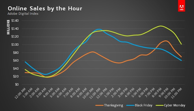 ThanksgivingWeekendByHour Adobe: Cyber Monday up 16% to record $2.29 billion in online sales, 12.7% via tablets and 5.6% via smartphones