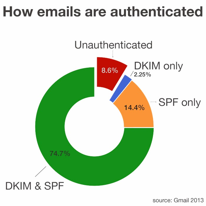 chart Google says 91.4% of non spam emails sent to Gmail users are now authenticated using antiphishing standards