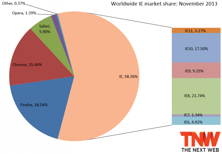 ie market share november 2013 730x507 IE11 doubles market share to 3.27%, Firefox slips a bit, but Chrome still at two year low