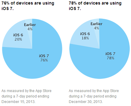 ios 7 adoption december30 iOS 7 adoption hits 78% according to Apples App Store usage numbers, iOS 6 falls to 18%