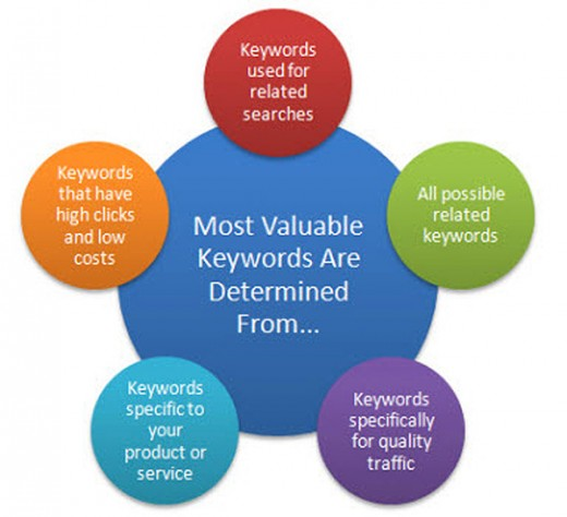 keyword 006a 520x474 Tags and hashtags: The ultimate guide to using them effectively