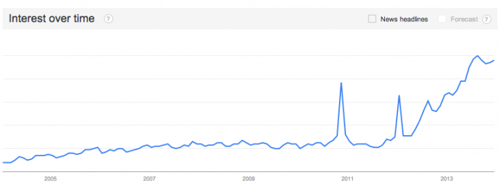 kik google trends 1 1 730x271 Kik reaches 100 million users   shows Instagram and Twitter how messaging is done