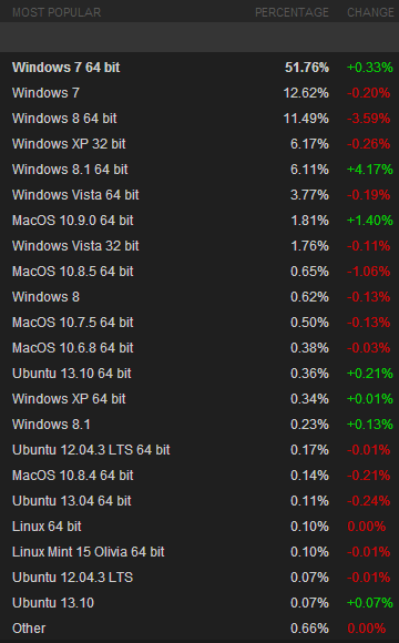 steam os november 2013 Windows 8.1 overtakes Windows Vista and OS X on Steam