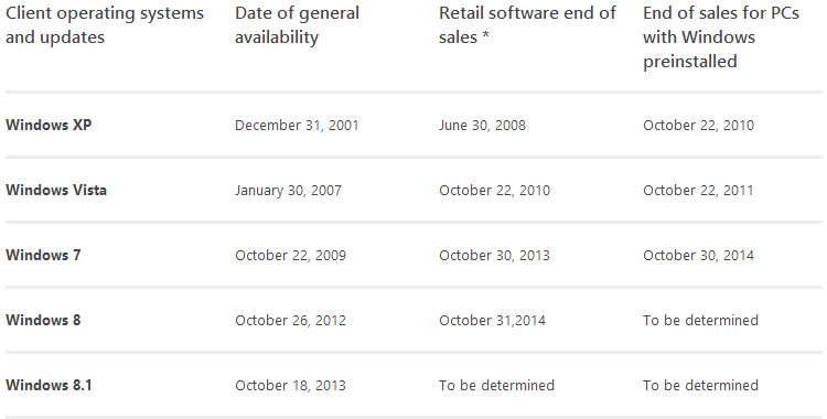 windows 7 retail old dates Microsoft confirms Windows 7 sales ended on October 30, PCs with Windows 7 dont yet have an end of sales date