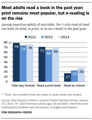 69% of Americans read a print book in 2013, 28% read an e-book, but only 4% went exclusively electronic