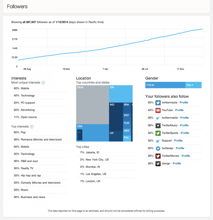 Twitter adds analytics to Cards to give partners insight into how their links are being shared