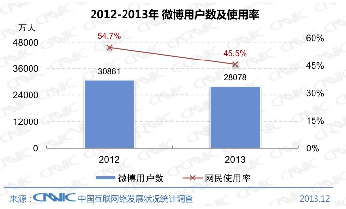 CNNIC 2013 5 Chinas Internet population hit 618 million at the end of 2013, with 81% connecting via mobile
