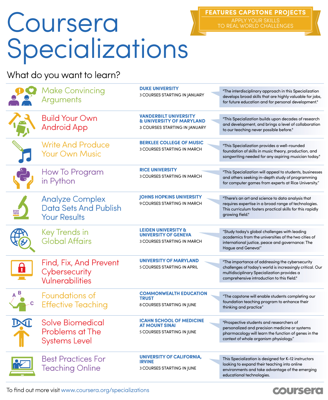 Coursera Specializations Infographic