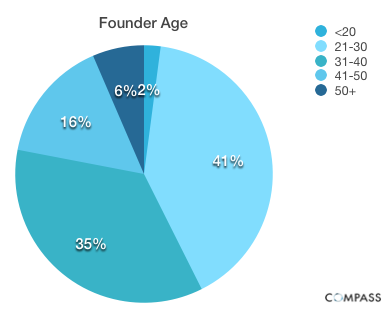 Founder Age Startup founder salaries: Younger, more inexperienced entrepreneurs pay themselves less