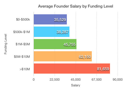 Startup Ceo Salary How Much Do Founders Pay Themselves