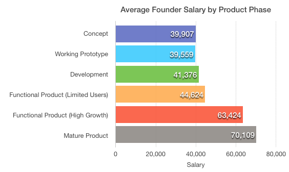 Founder salary by product phase What salary does the founder of your favorite startup get? Probably not a very high one