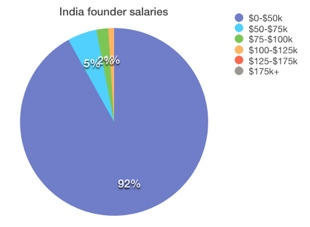 India What salary does the founder of your favorite startup get? Probably not a very high one