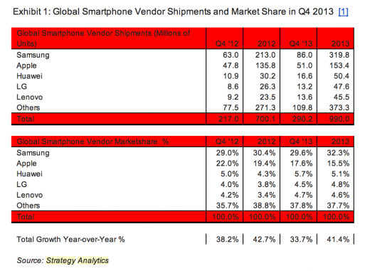 Screen Shot 2014 01 29 at 4.04.44 PM 520x381 Lenovo+Motorola is the third largest smartphone maker