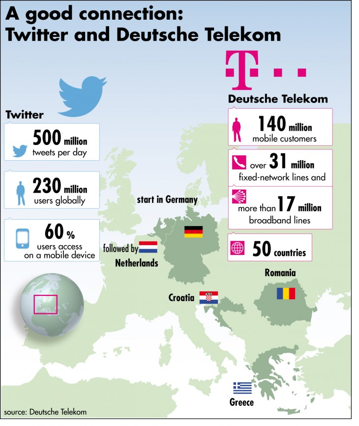 TwitterTelekom engl Download 730x867 What to expect from Twitter in 2014